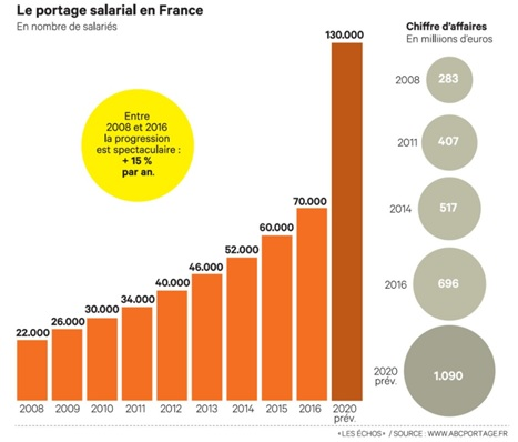chiffres-portage-salarial-france-tooap