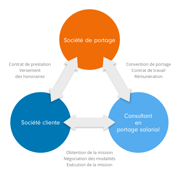 relation-triangulaire-portage-salarial-tooap